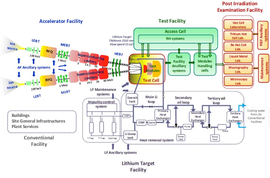 Figure 1. IFMIF-DONES Lithium Target Facility. Source: ifmif.org