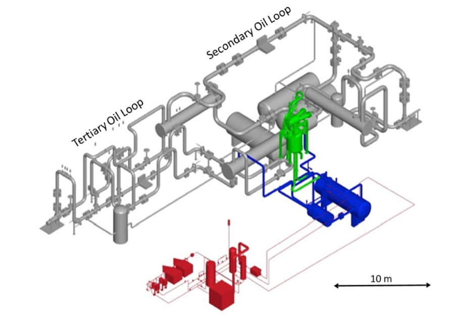 """Figure 3. IFMIF-DONES Li systems: target system (green), Li loop (blue), heat removal system (gray), and impurity control system (red). Source: A. Ibarra et al., """"The IFMIF-DONES project: preliminary engineering design"""", Nuclear Fusion, 2018, vol. 58, no 10, p. 105002. Available at iopscience.iop.org"""