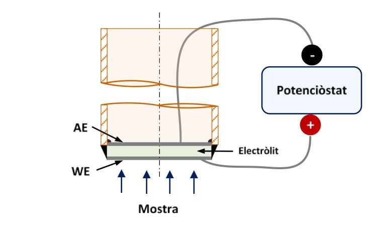 Figura 2. Esquema d'un sensor d'hidrogen d'alta temperatura per a experiments de laboratori. WE: Elèctrode de treball, AE: Elèctrode auxiliar