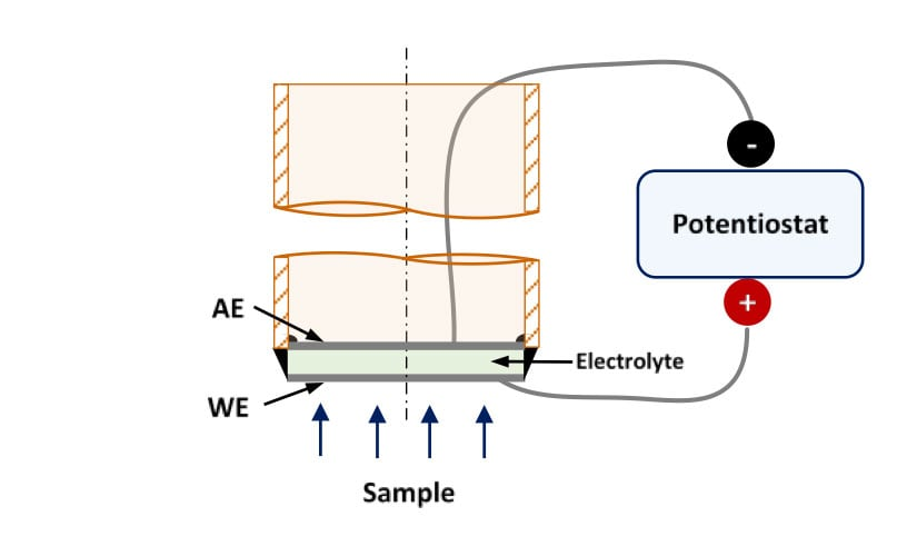 Figure 2. Schematic representation of a high temperature hydrogen sensor for lab-experiments. WE: Working Electrode, AE: Auxiliary Electrode