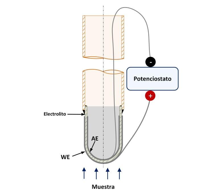 Figura 4. Representación esquemática de un prototipo de sensor de hidrógeno de alta temperatura que utiliza un electrolito de estado sólido en forma de tubo cerrado por un extremo. WE: Electrodo de trabajo, AE: Electrodo auxiliar