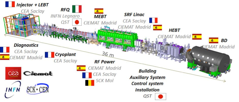 Figure 2. IFMIF-LIPAc Project partners