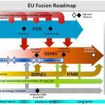 Figura 1. Hoja de ruta hacia la fusión nuclear en la UE