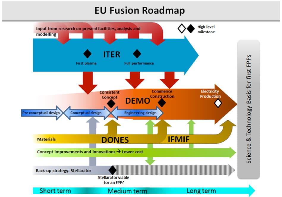 Figura 1. Fulla de ruta cap a la fusió nuclear de la UE.