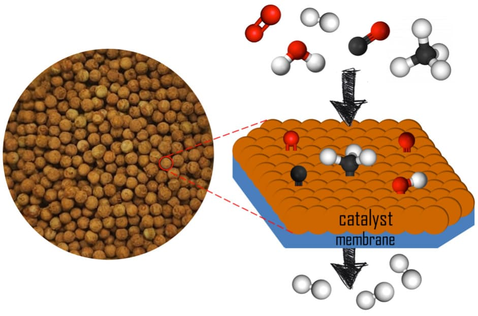 Figure 1. Picture of the pelletized catalyst prepared and schematic representation of the functioning of the catalytic membrane reactor (CMR).