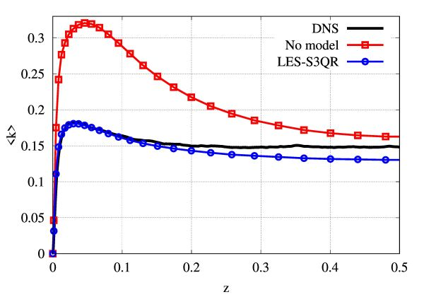 Right: effect of the LES-S3QR model (proposed by research of CTTC) the prediction of turbulent kinetic energy. Results are compared with the DNS results carried out on the MareNostrum4 supercomputer.