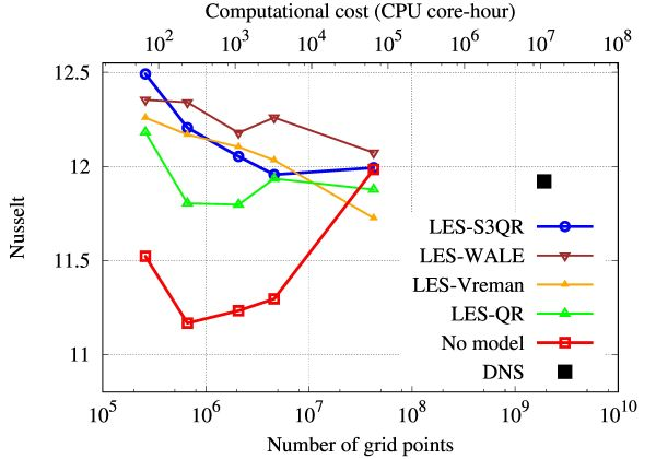 Figure 2 – Left: assessment of different LES models for the prediction of the Nusselt number. Bottom horizontal axis shows the number of grid points and the top horizontal axis the computational cost.