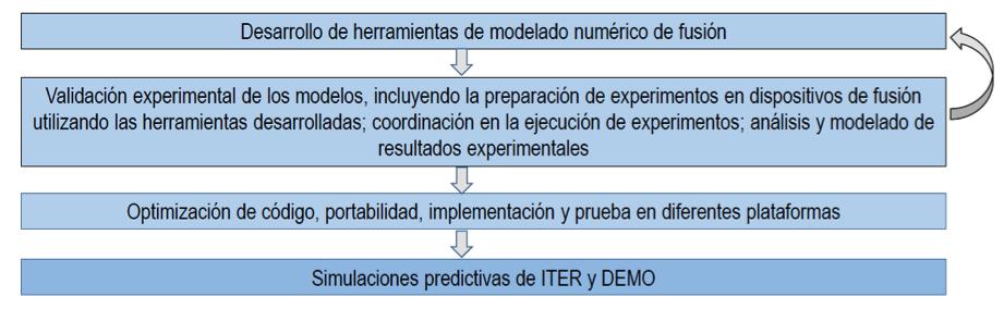 Figura 2. La metodologia de l'equip FusionCAT al BSC-CNS.