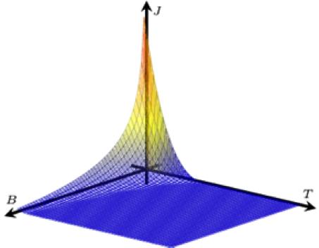 Figura 4. Superfície crítica d'una cinta HTS. Per sota de la corrent crítica, que depèn de manera local del camp aplicat i la temperatura, el superconductor transporta corrent amb camp elèctric nul. Per sobre de dita corrent, el camp elèctric creix de forma potencial.